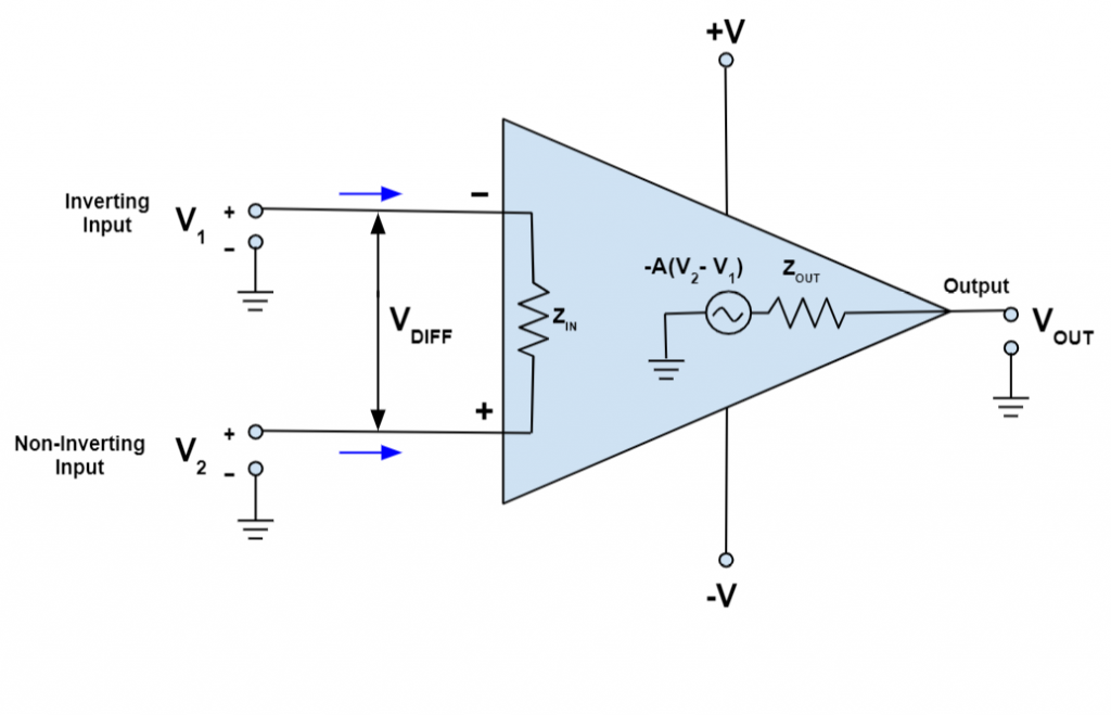 what is the operational amplifier?